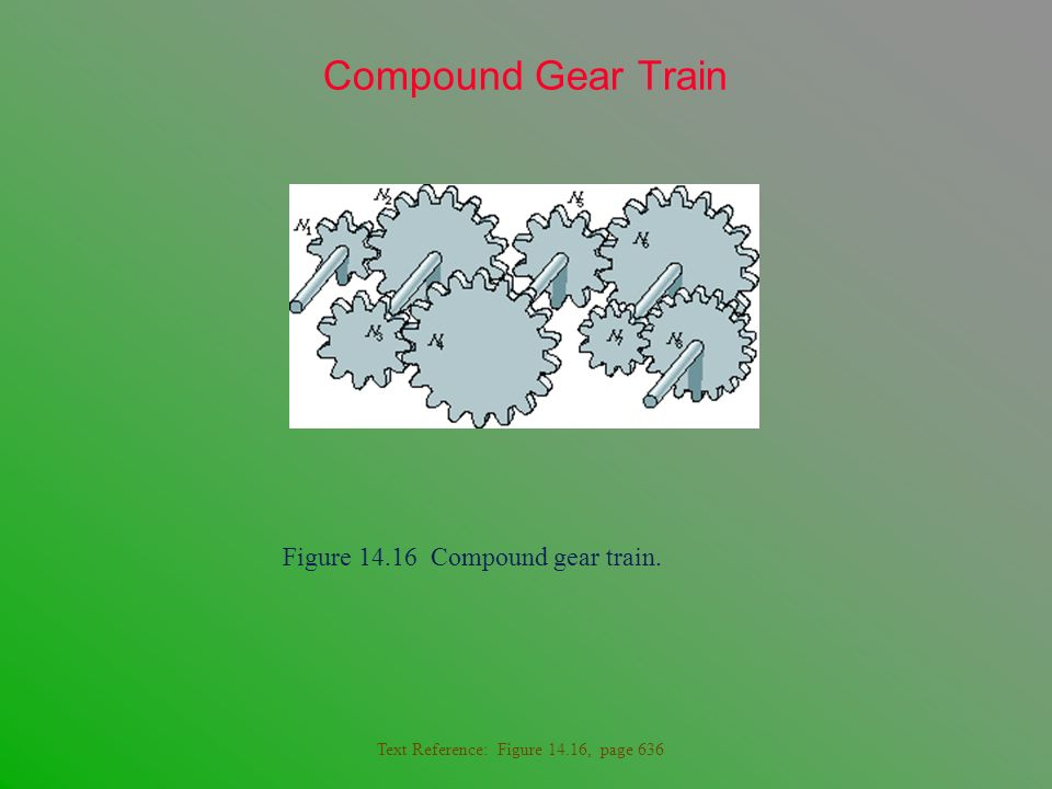 Compound Gear Train Figure 14.16 Compound gear train.