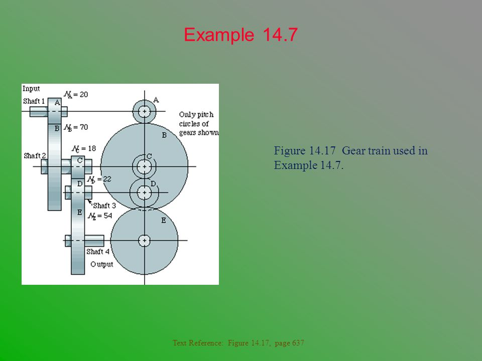 Example 14.7 Figure 14.17 Gear train used in Example 14.7.