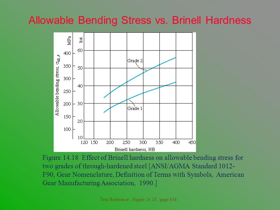 Allowable Bending Stress vs. Brinell Hardness