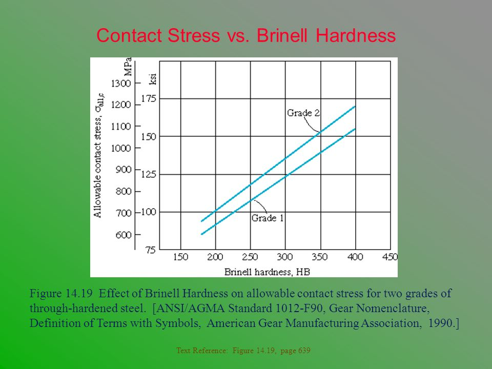 Contact Stress vs. Brinell Hardness
