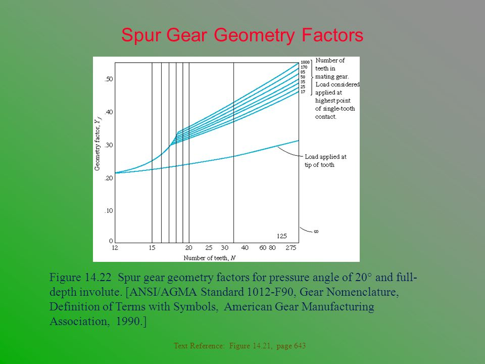Spur Gear Geometry Factors