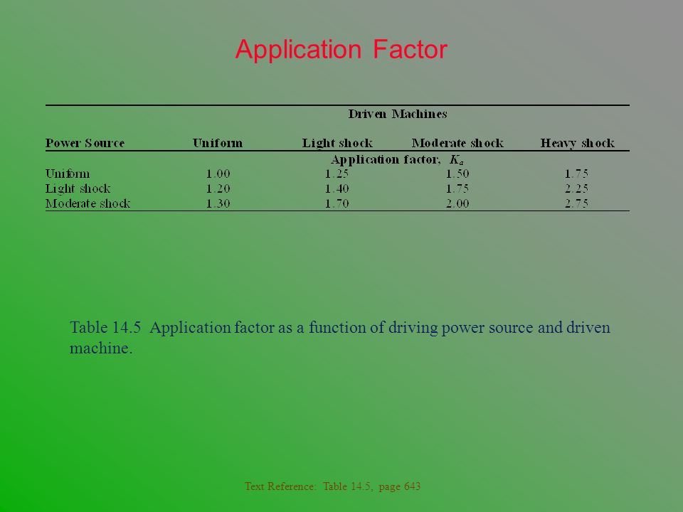 Application Factor Table 14.5 Application factor as a function of driving power source and driven machine.