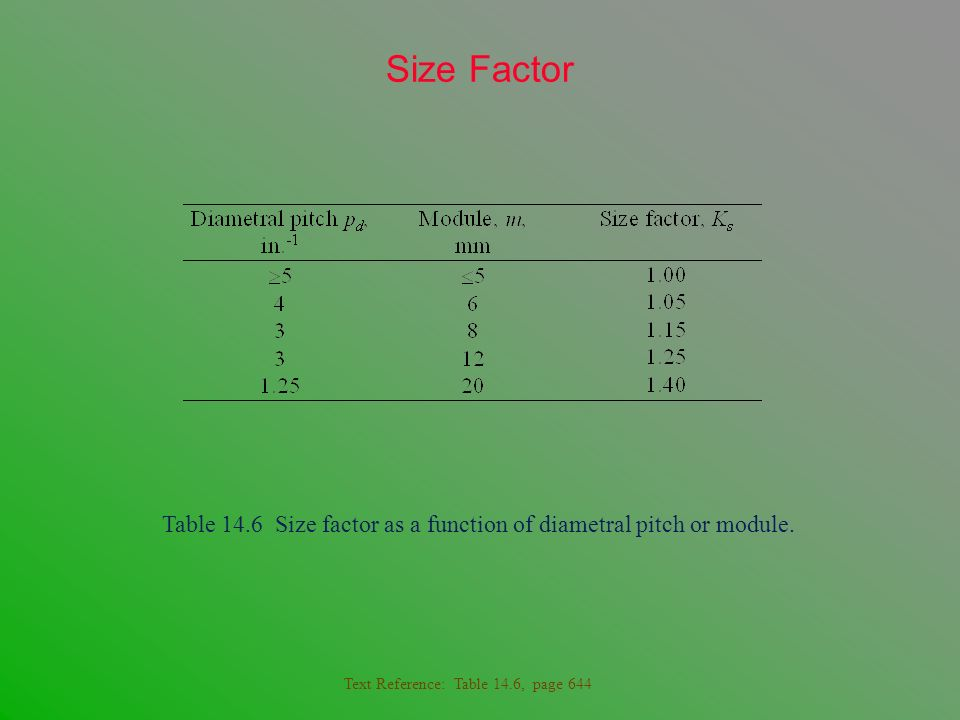 Size Factor Table 14.6 Size factor as a function of diametral pitch or module.