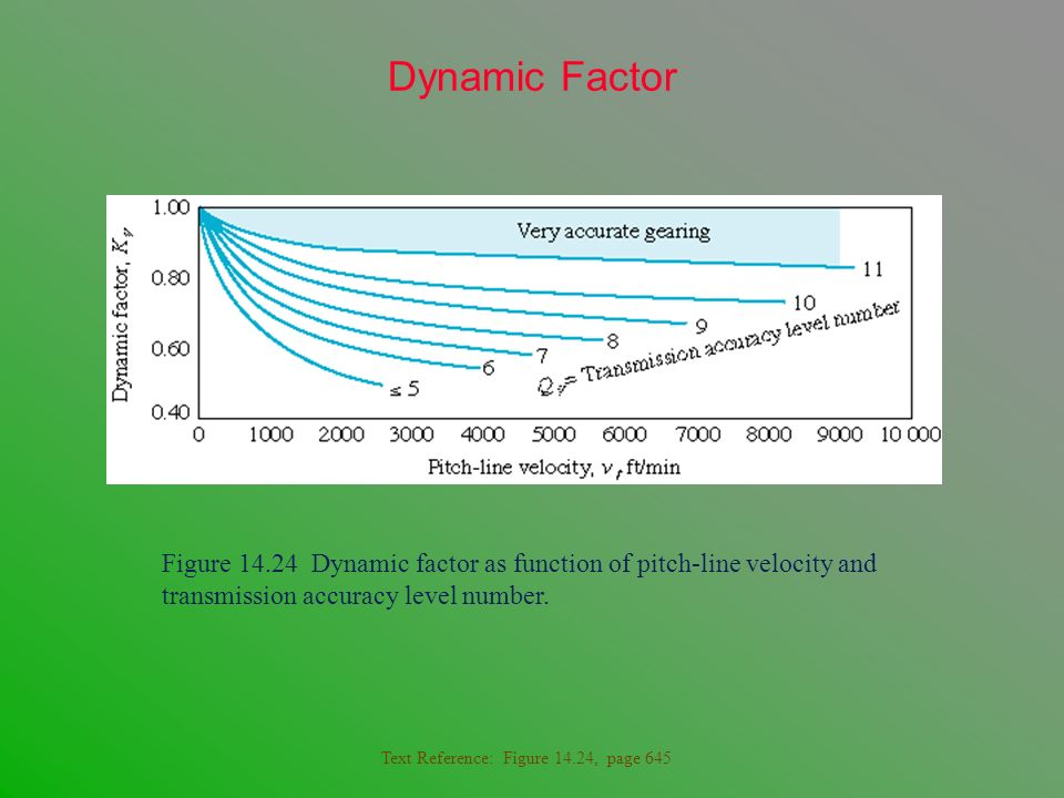 Dynamic Factor Figure 14.24 Dynamic factor as function of pitch-line velocity and transmission accuracy level number.