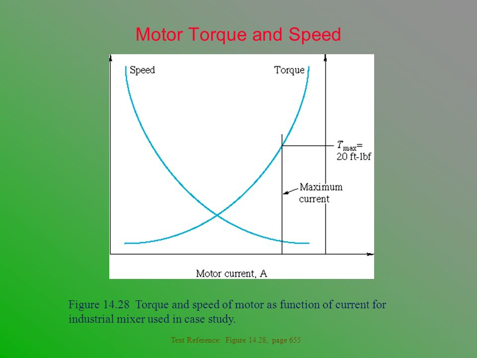Motor Torque and Speed Figure 14.28 Torque and speed of motor as function of current for industrial mixer used in case study.