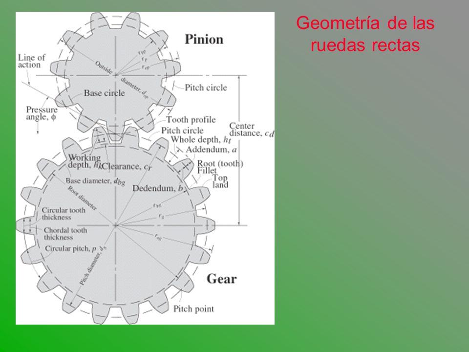Geometría de las ruedas rectas