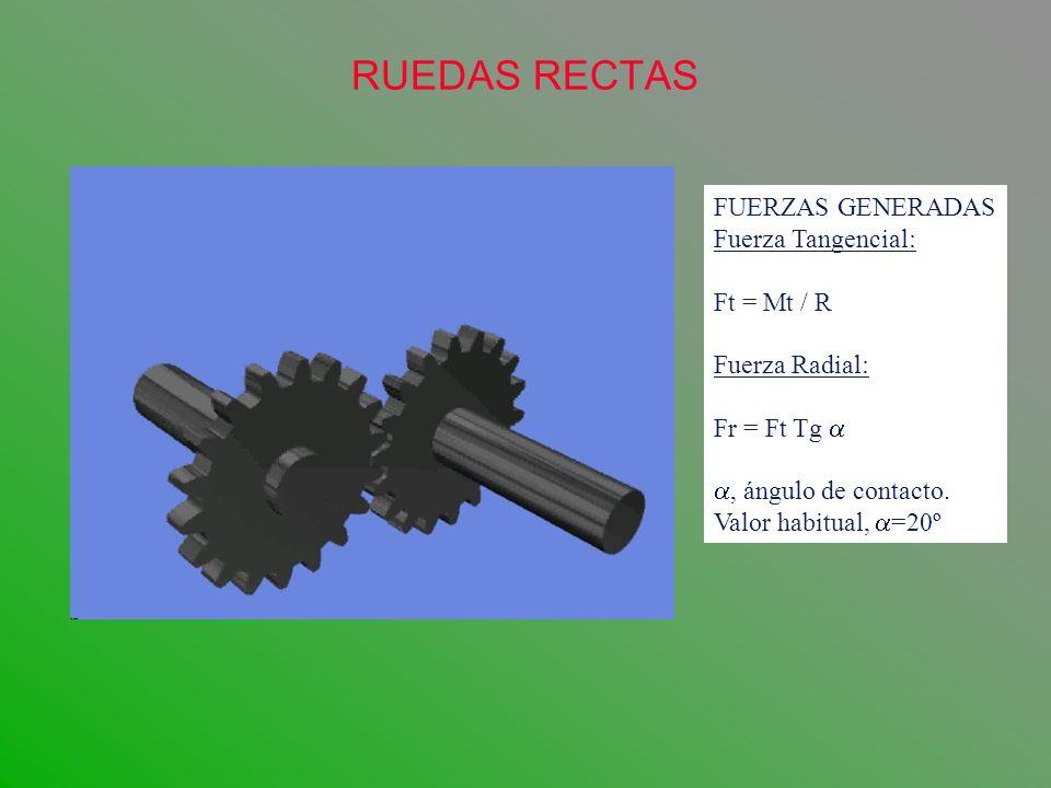 RUEDAS RECTAS FUERZAS GENERADAS Fuerza Tangencial: Ft = Mt / R