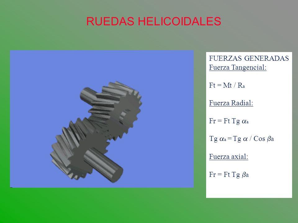 RUEDAS HELICOIDALES FUERZAS GENERADAS Fuerza Tangencial: Ft = Mt / Ra