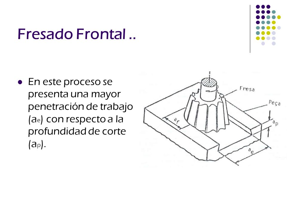 Fresado Frontal ..