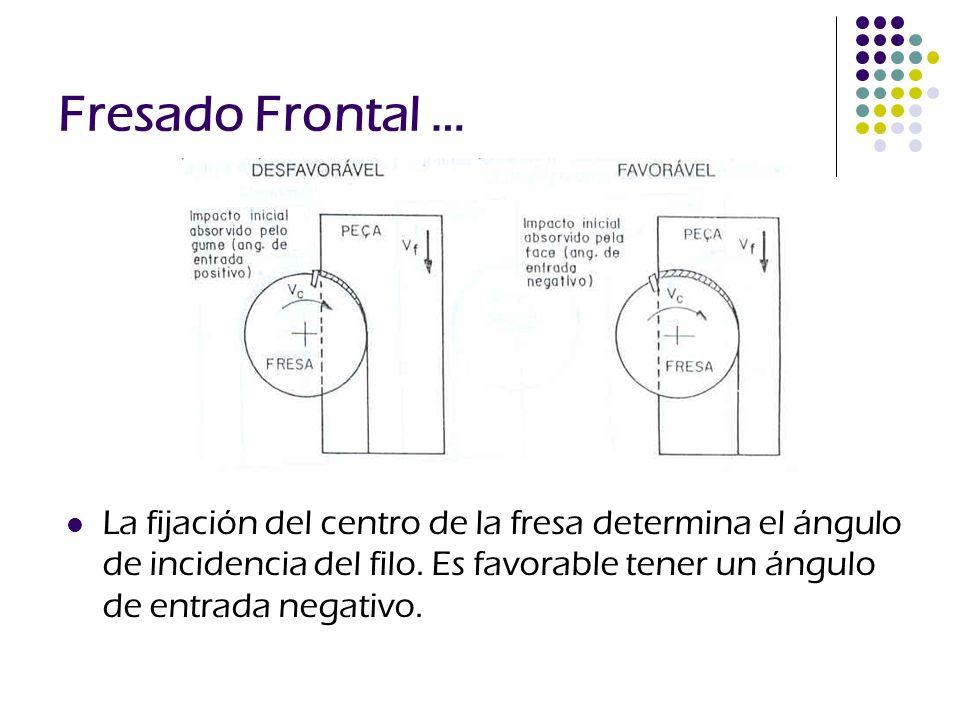 Fresado Frontal … La fijación del centro de la fresa determina el ángulo de incidencia del filo.
