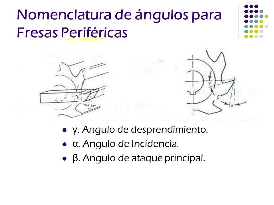 Nomenclatura de ángulos para Fresas Periféricas