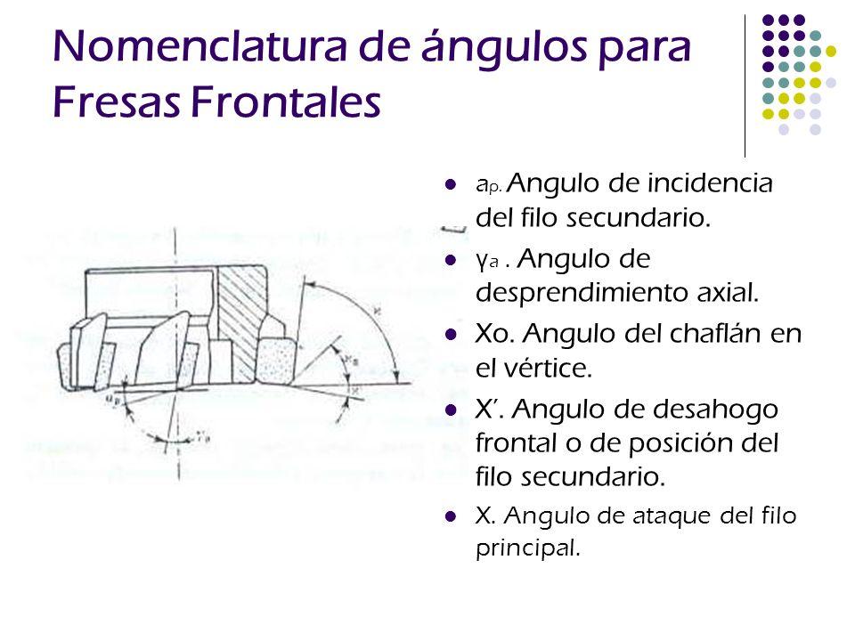 Nomenclatura de ángulos para Fresas Frontales