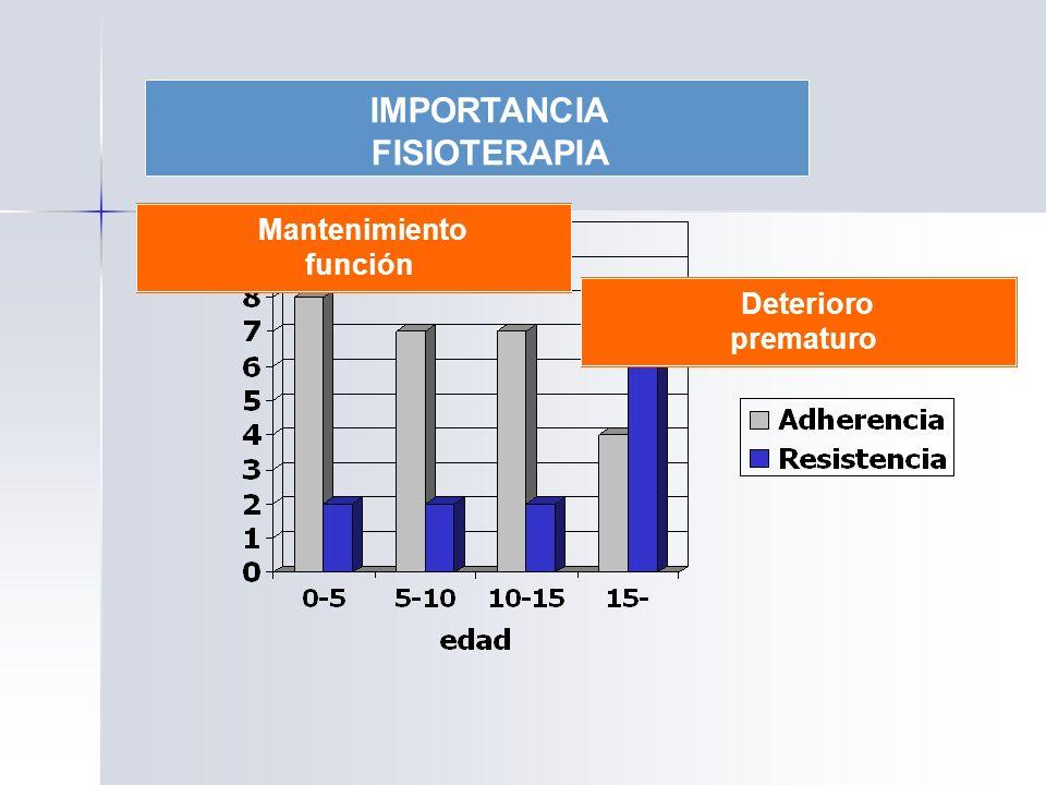 IMPORTANCIA FISIOTERAPIA Mantenimiento función Deterioro prematuro