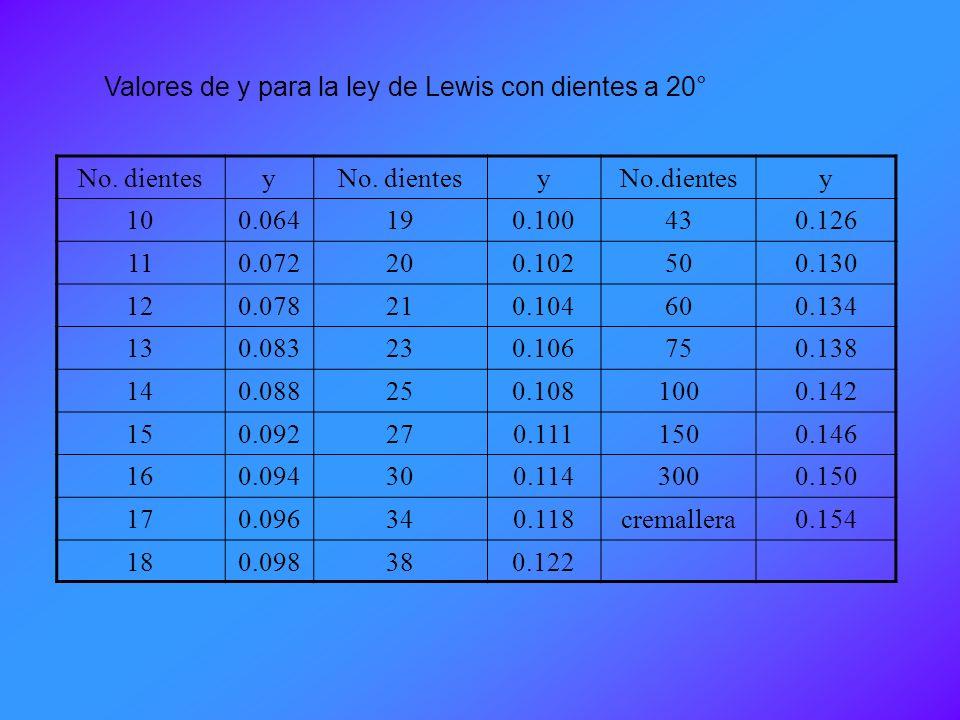 Valores de y para la ley de Lewis con dientes a 20°