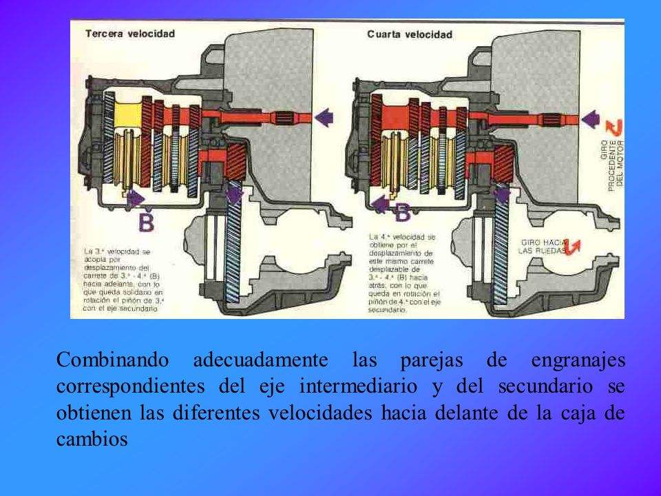 Combinando adecuadamente las parejas de engranajes correspondientes del eje intermediario y del secundario se obtienen las diferentes velocidades hacia delante de la caja de cambios