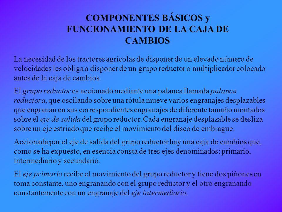COMPONENTES BÁSICOS y FUNCIONAMIENTO DE LA CAJA DE CAMBIOS