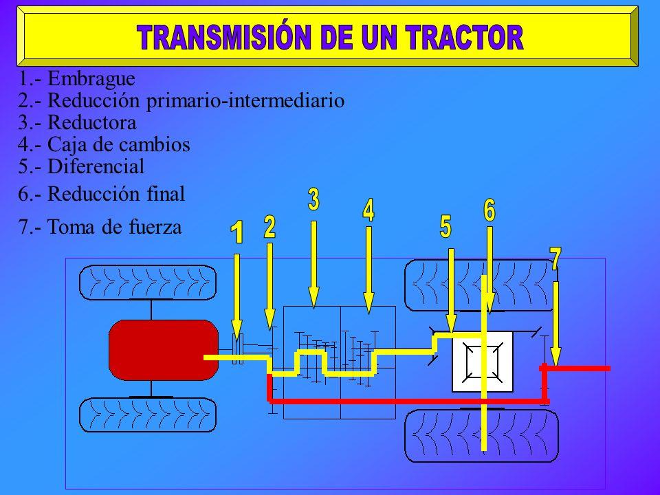 TRANSMISIÓN DE UN TRACTOR