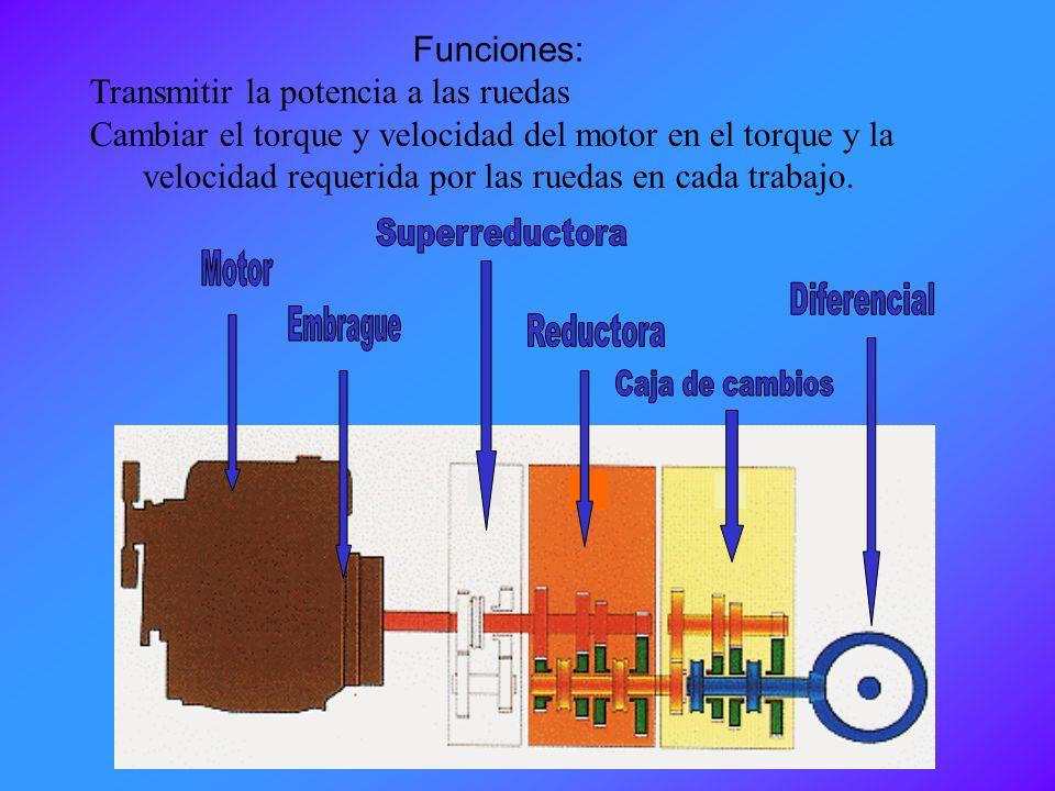 Motor Funciones: Transmitir la potencia a las ruedas