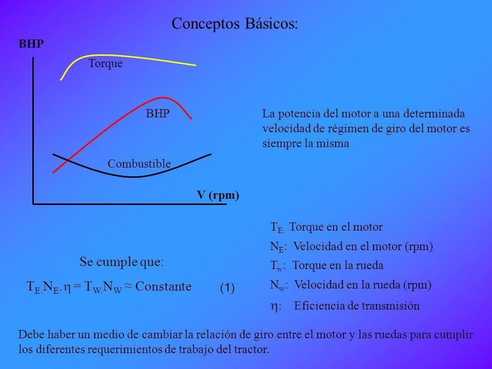 Conceptos Básicos: Se cumple que: h: Eficiencia de transmisión
