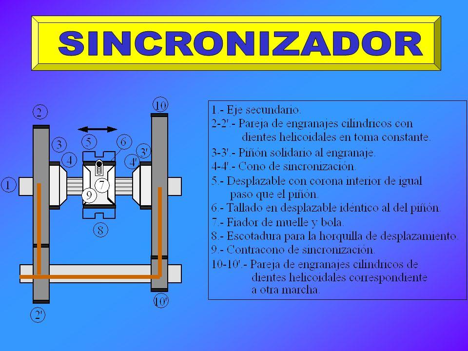 SINCRONIZADOR
