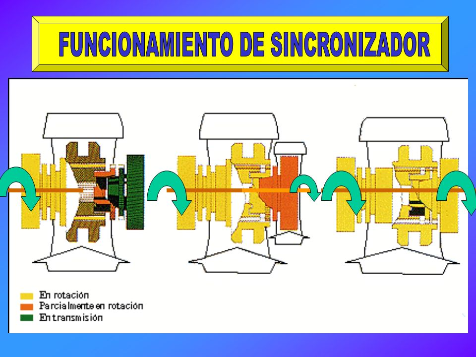 FUNCIONAMIENTO DE SINCRONIZADOR