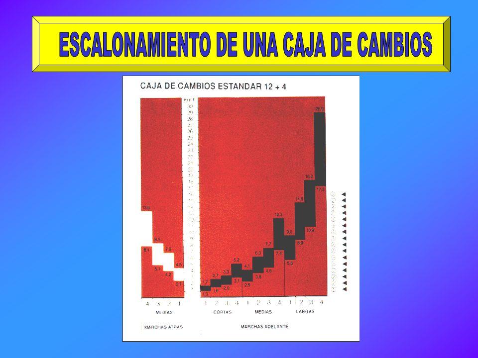 ESCALONAMIENTO DE UNA CAJA DE CAMBIOS
