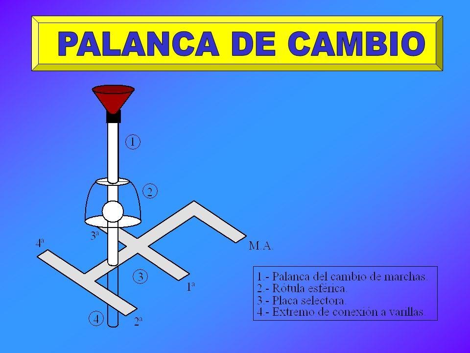 PALANCA DE CAMBIO
