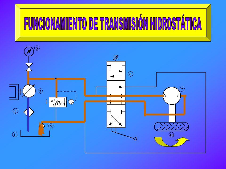 FUNCIONAMIENTO DE TRANSMISIÓN HIDROSTÁTICA