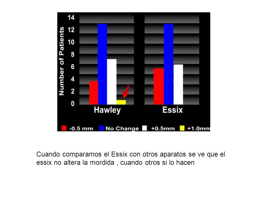 Cuando comparamos el Essix con otros aparatos se ve que el essix no altera la mordida , cuando otros si lo hacen