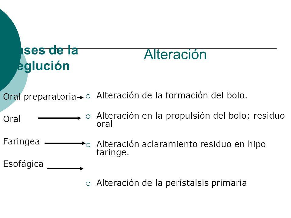 Alteración Fases de la deglución Oral preparatoria