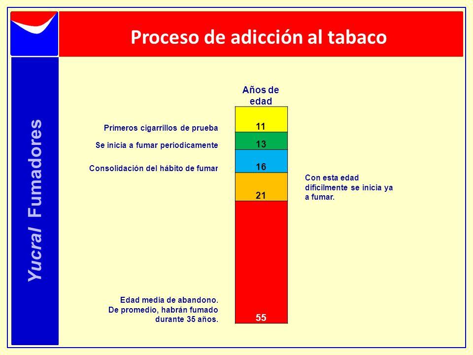 Proceso de adicción al tabaco