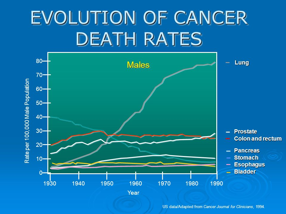 EVOLUTION OF CANCER DEATH RATES