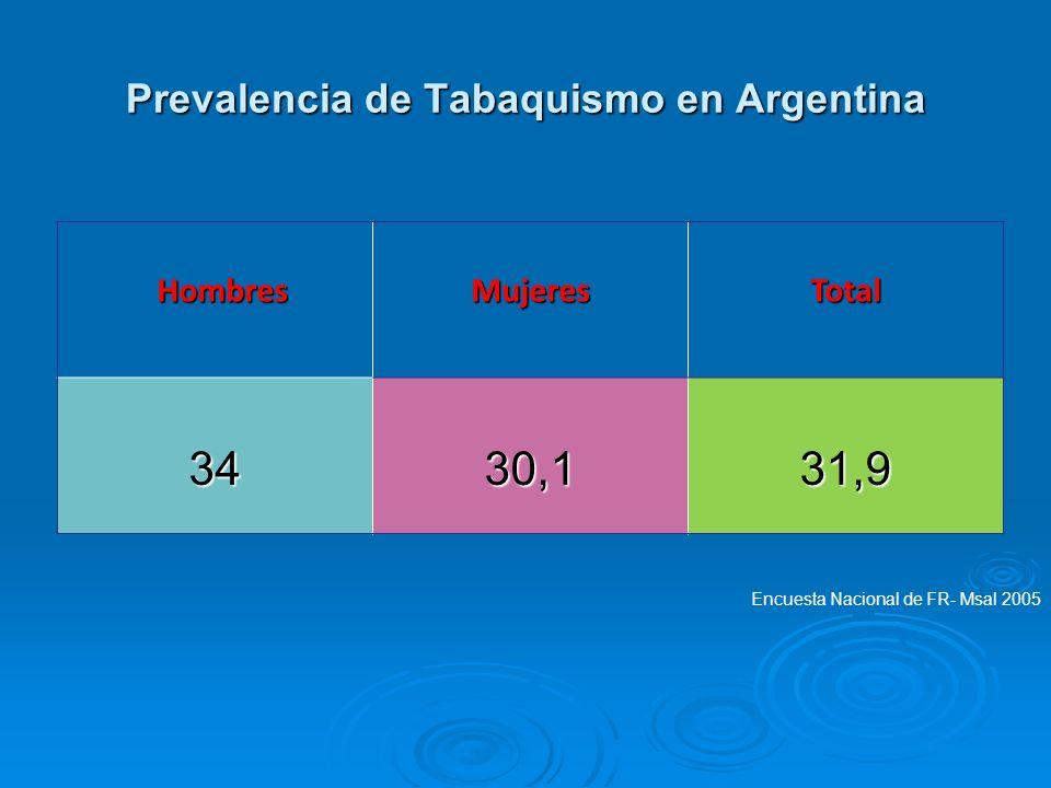 Prevalencia de Tabaquismo en Argentina