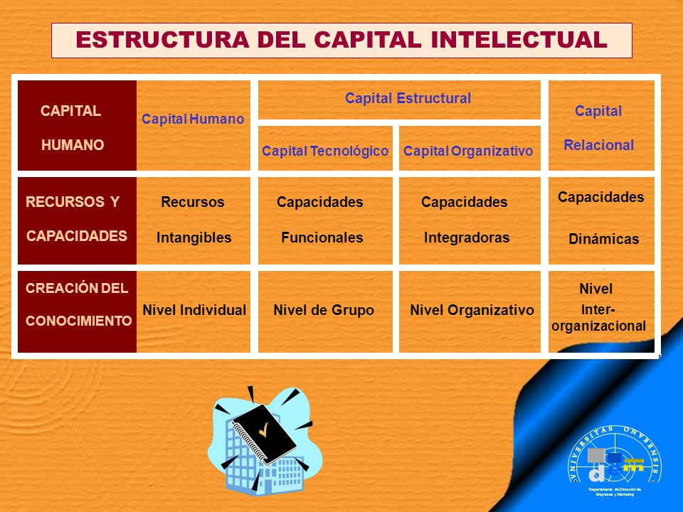 ESTRUCTURA DEL CAPITAL INTELECTUAL