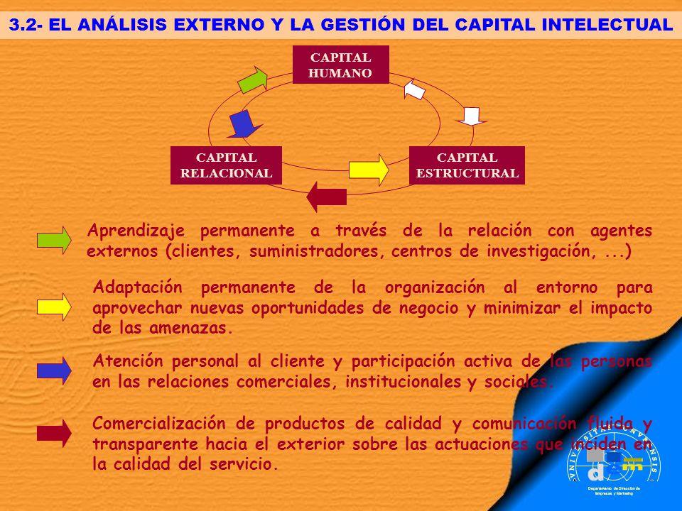 3.2- EL ANÁLISIS EXTERNO Y LA GESTIÓN DEL CAPITAL INTELECTUAL