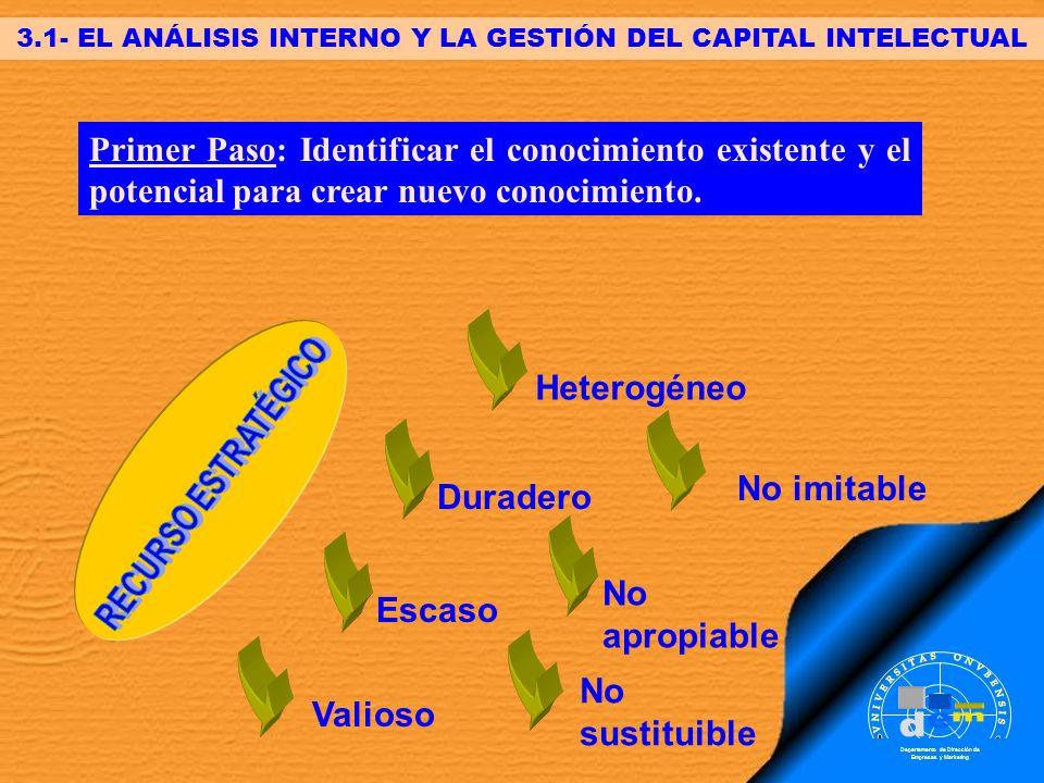 3.1- EL ANÁLISIS INTERNO Y LA GESTIÓN DEL CAPITAL INTELECTUAL
