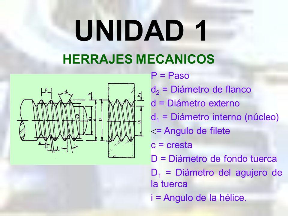 UNIDAD 1 HERRAJES MECANICOS P = Paso d2 = Diámetro de flanco