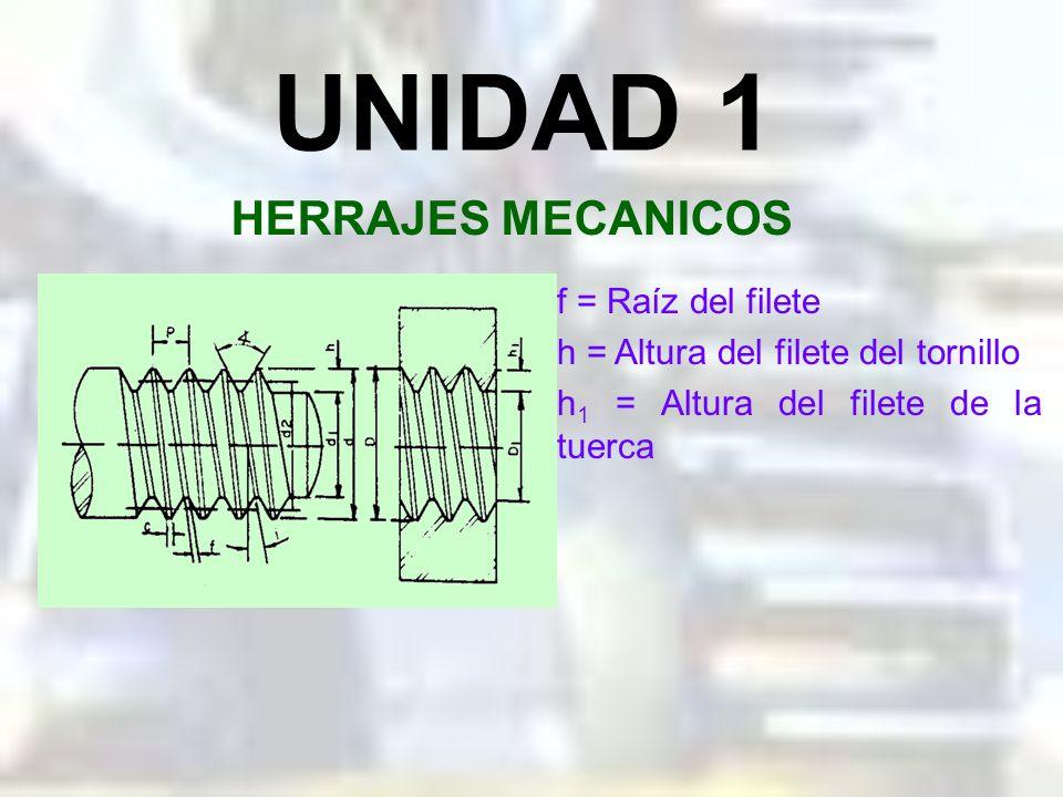 UNIDAD 1 HERRAJES MECANICOS f = Raíz del filete