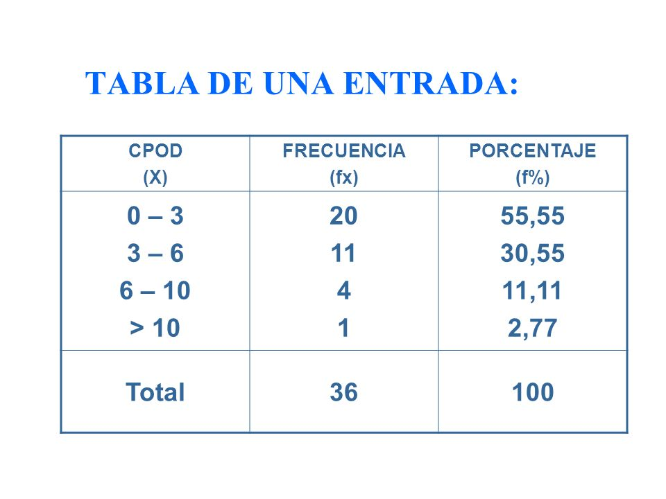 TABLA DE UNA ENTRADA: 0 – 3 3 – 6 6 – 10 > 10 20 11 4 1 55,55 30,55