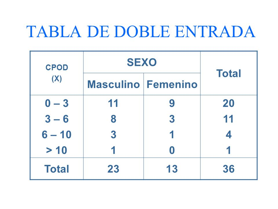TABLA DE DOBLE ENTRADA SEXO Total Masculino Femenino 0 – 3 3 – 6