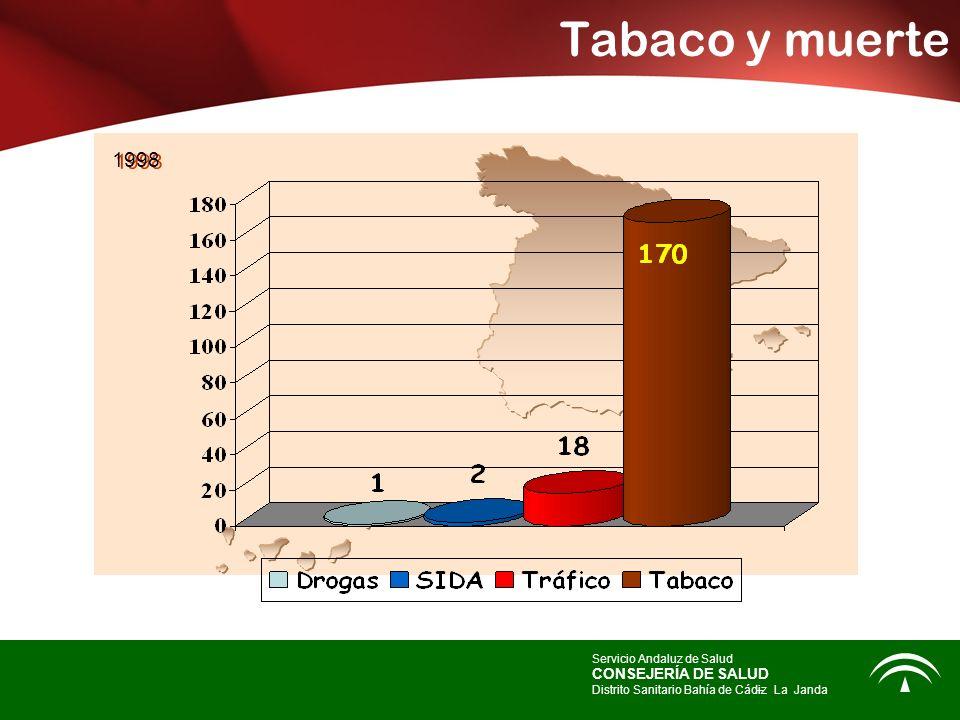 Tabaco y muerte 1998 CONSEJERÍA DE SALUD Servicio Andaluz de Salud