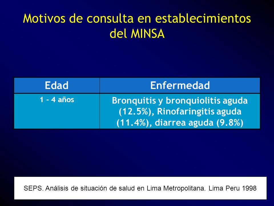 Motivos de consulta en establecimientos del MINSA