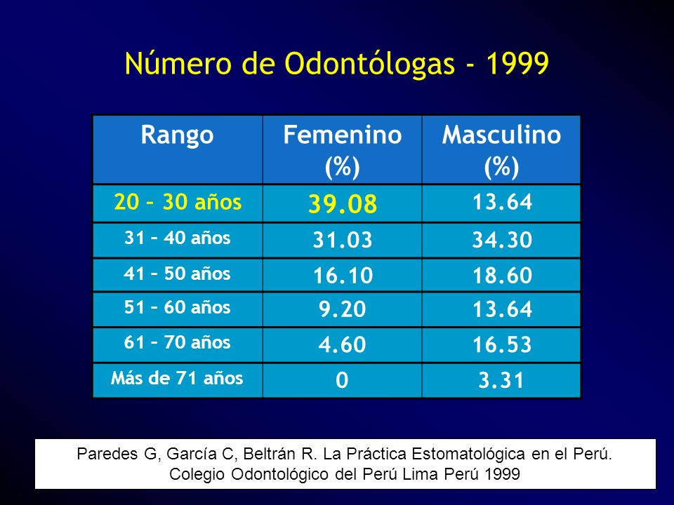 Número de Odontólogas - 1999