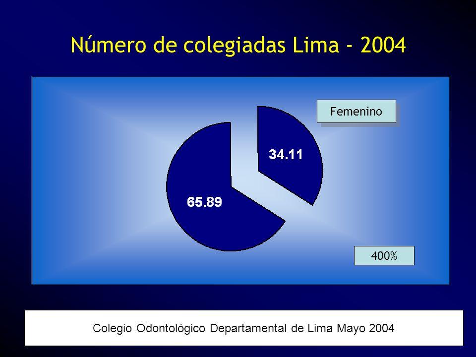 Número de colegiadas Lima - 2004