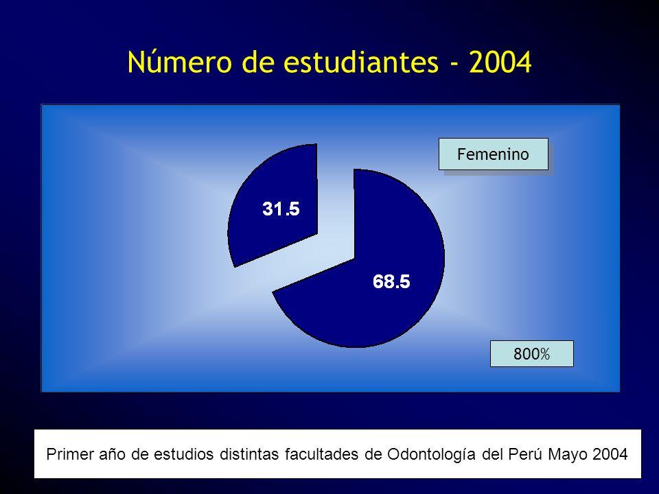 Número de estudiantes - 2004