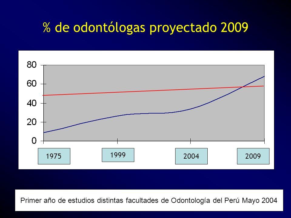 % de odontólogas proyectado 2009