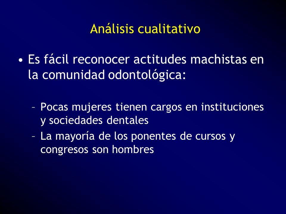 Análisis cualitativo Es fácil reconocer actitudes machistas en la comunidad odontológica: