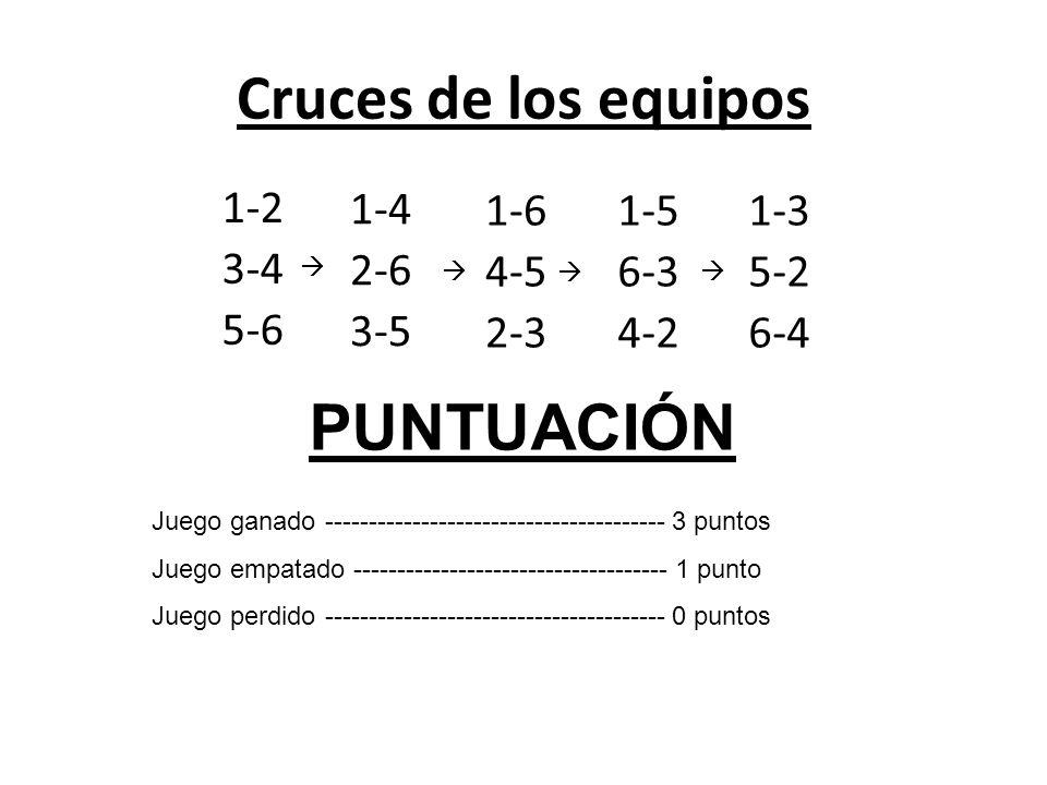 Cruces de los equipos PUNTUACIÓN 1-2 3-4 5-6 1-4 2-6 3-5 1-6 4-5 2-3