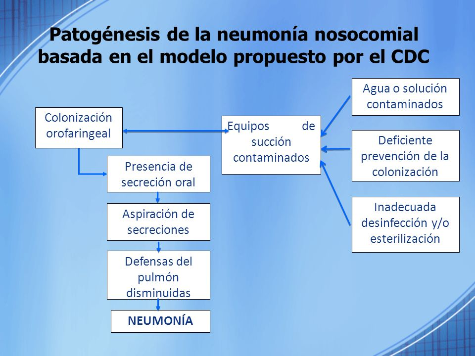 Patogénesis de la neumonía nosocomial basada en el modelo propuesto por el CDC
