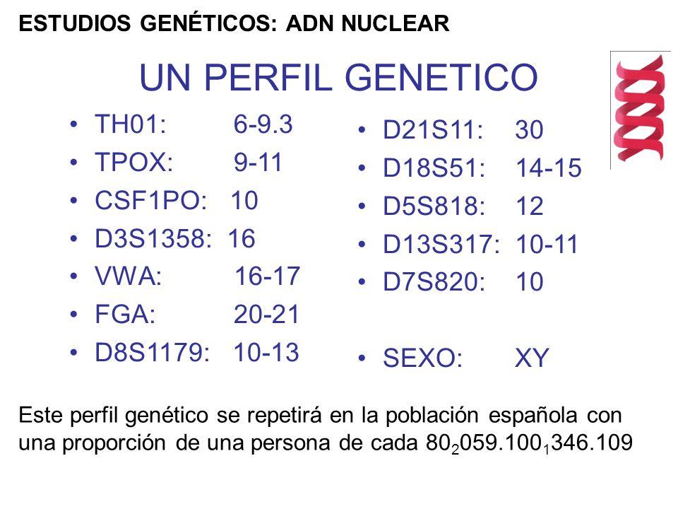 UN PERFIL GENETICO TH01: 6-9.3 D21S11: 30 TPOX: 9-11 D18S51: 14-15